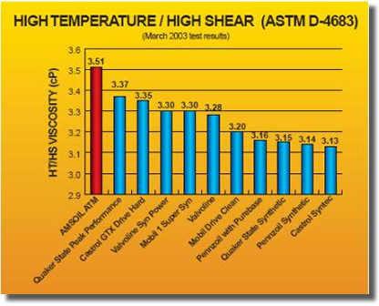 The High Temperature/High Shear Test measures a lubricant's viscosity under severe high temperature and shear conditions
